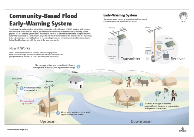 Community-Based Flood Early-Warning System